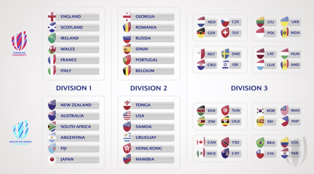 World Rugby, Nations Championship