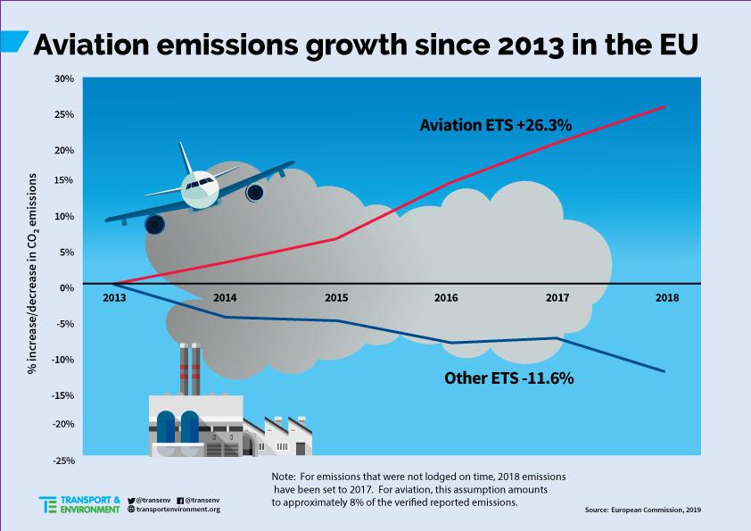 Aviation Emissions EU