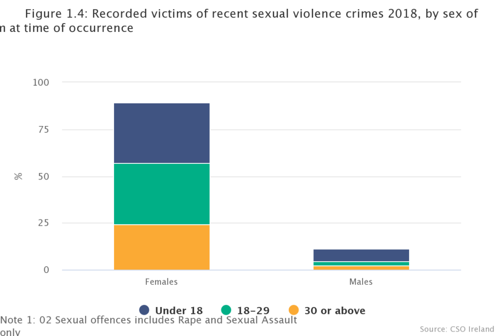 Sexual crime figures CSO