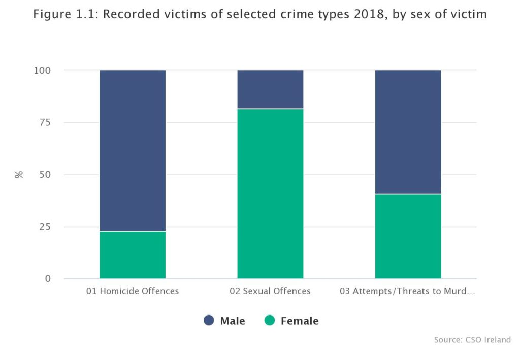 Violent crime figures CSO