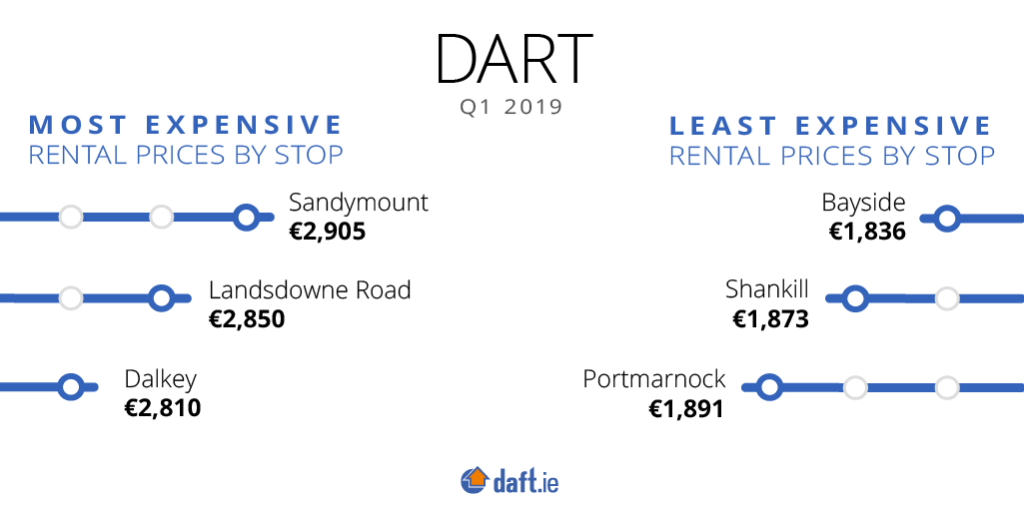 Daft.ie Light Rail Rental Map