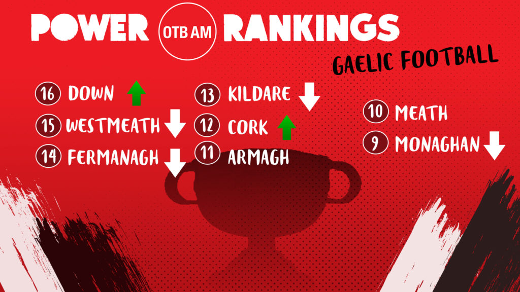 GAA power rankings