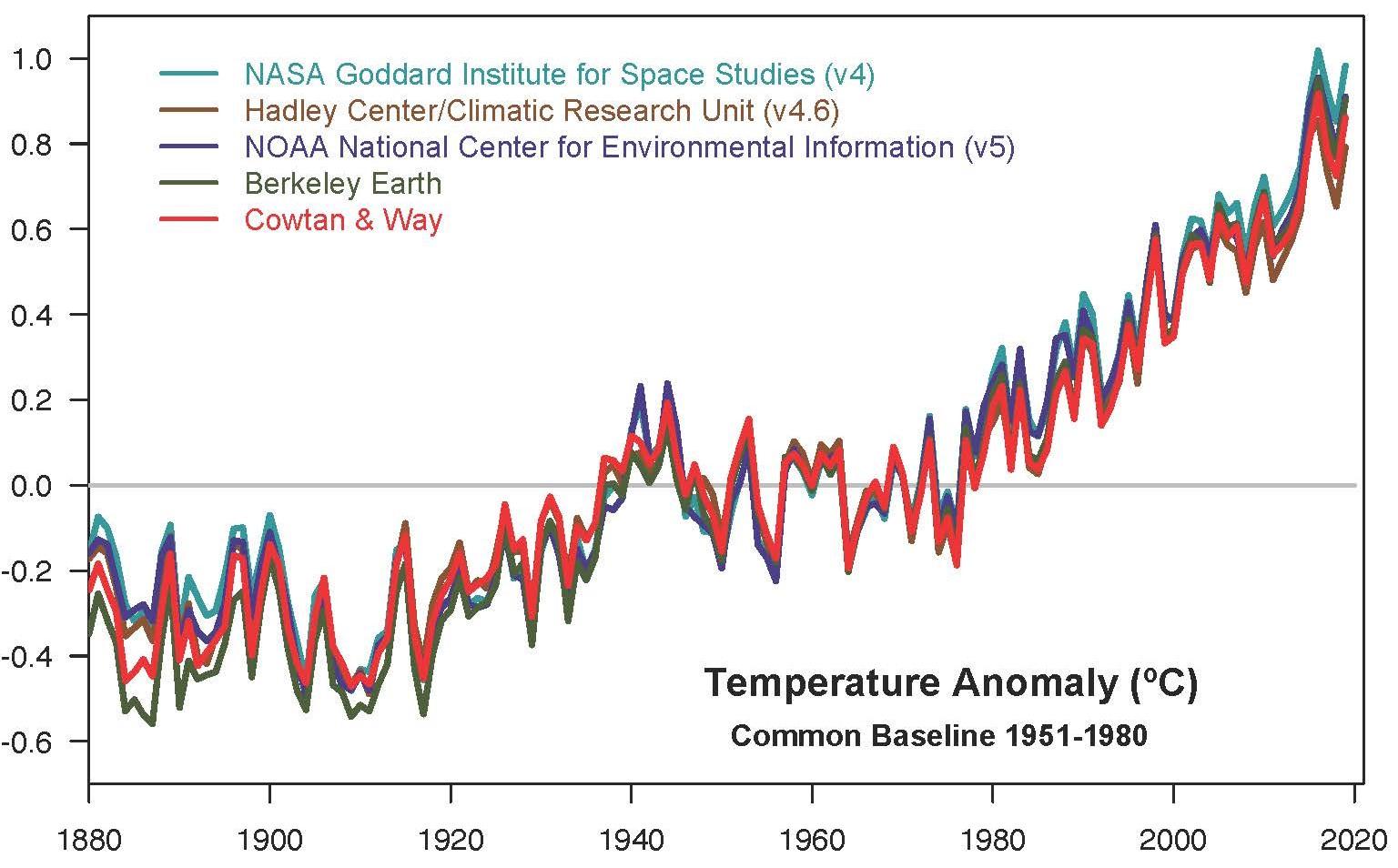 NASA climate hottest