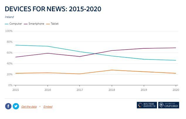 Reuters Digital News Report