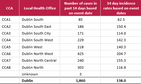The number of COVID-19 cases per 100,000 people in Dublin over the past two weeks