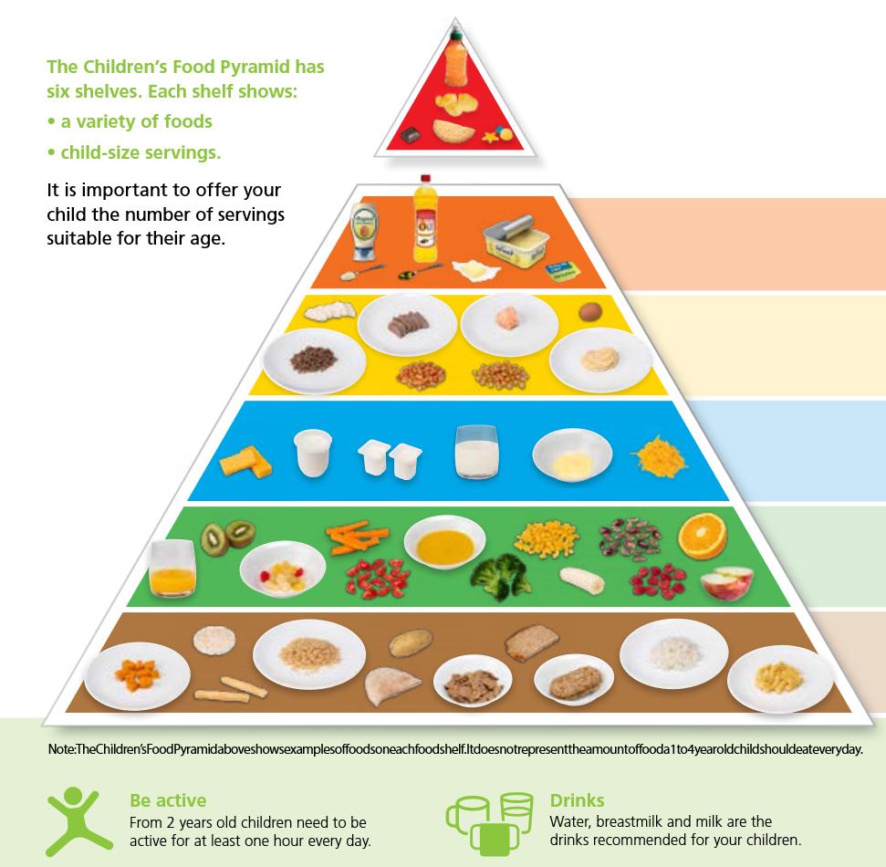 Children's food pyramid