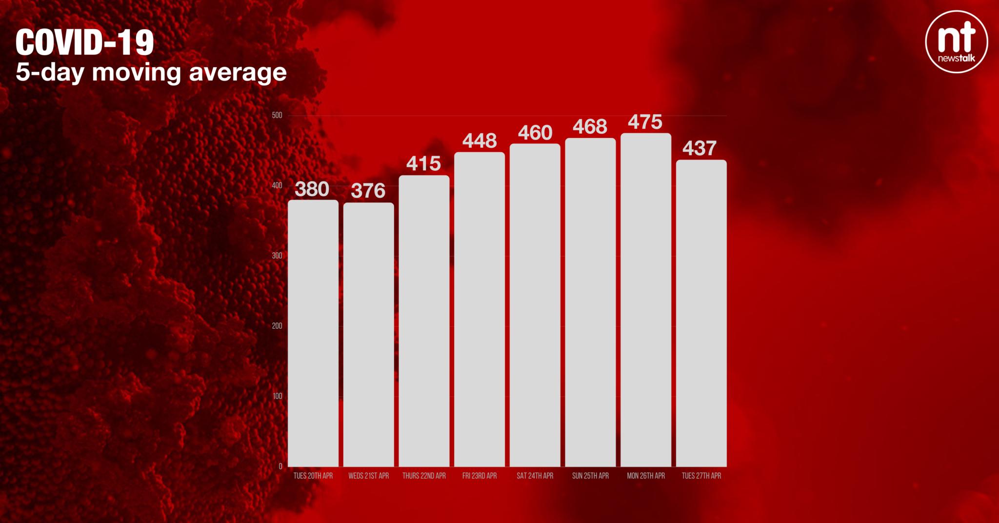 The coronavirus Five-day moving average