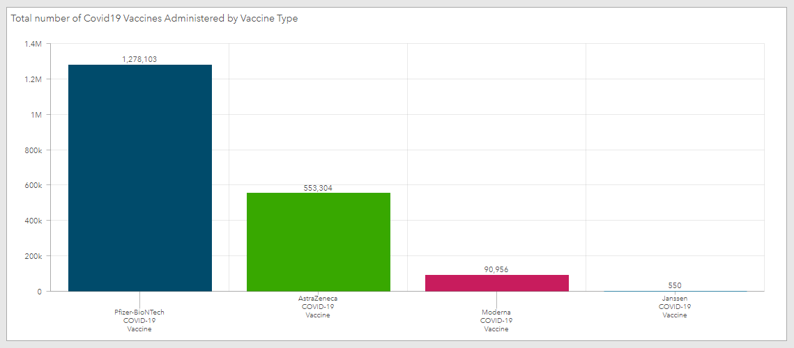 The COVID-19 vaccine administration rate in Ireland.