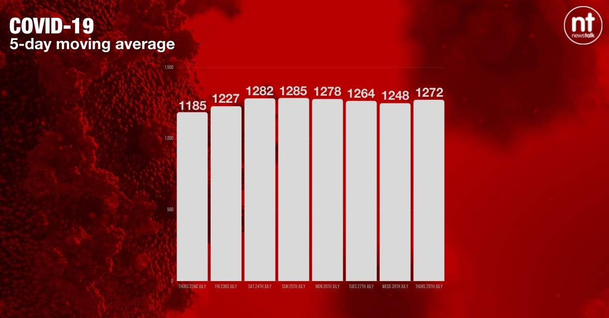 The COVID-19 five-day moving average. Image: Newstalk