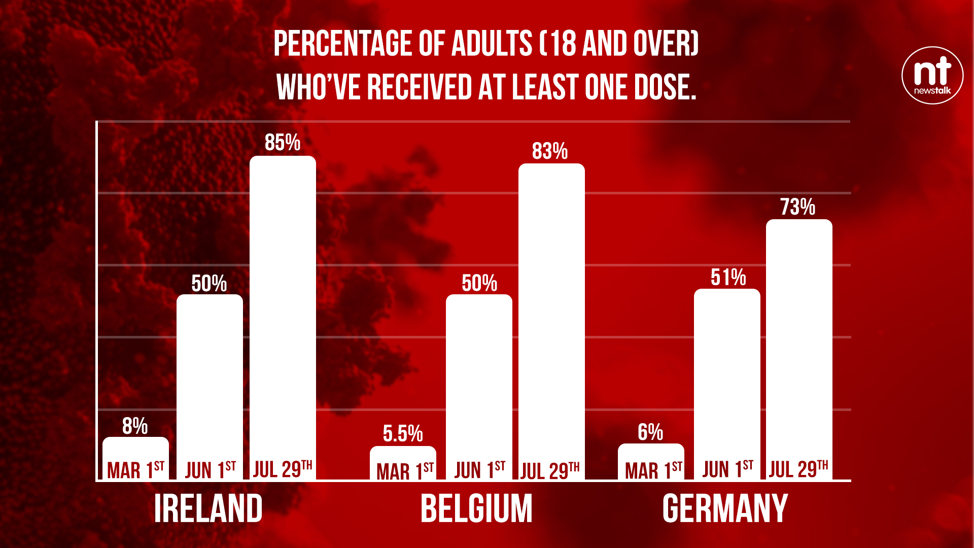 Chart comparing Ireland's vaccine rollout to Belgium and Germany
