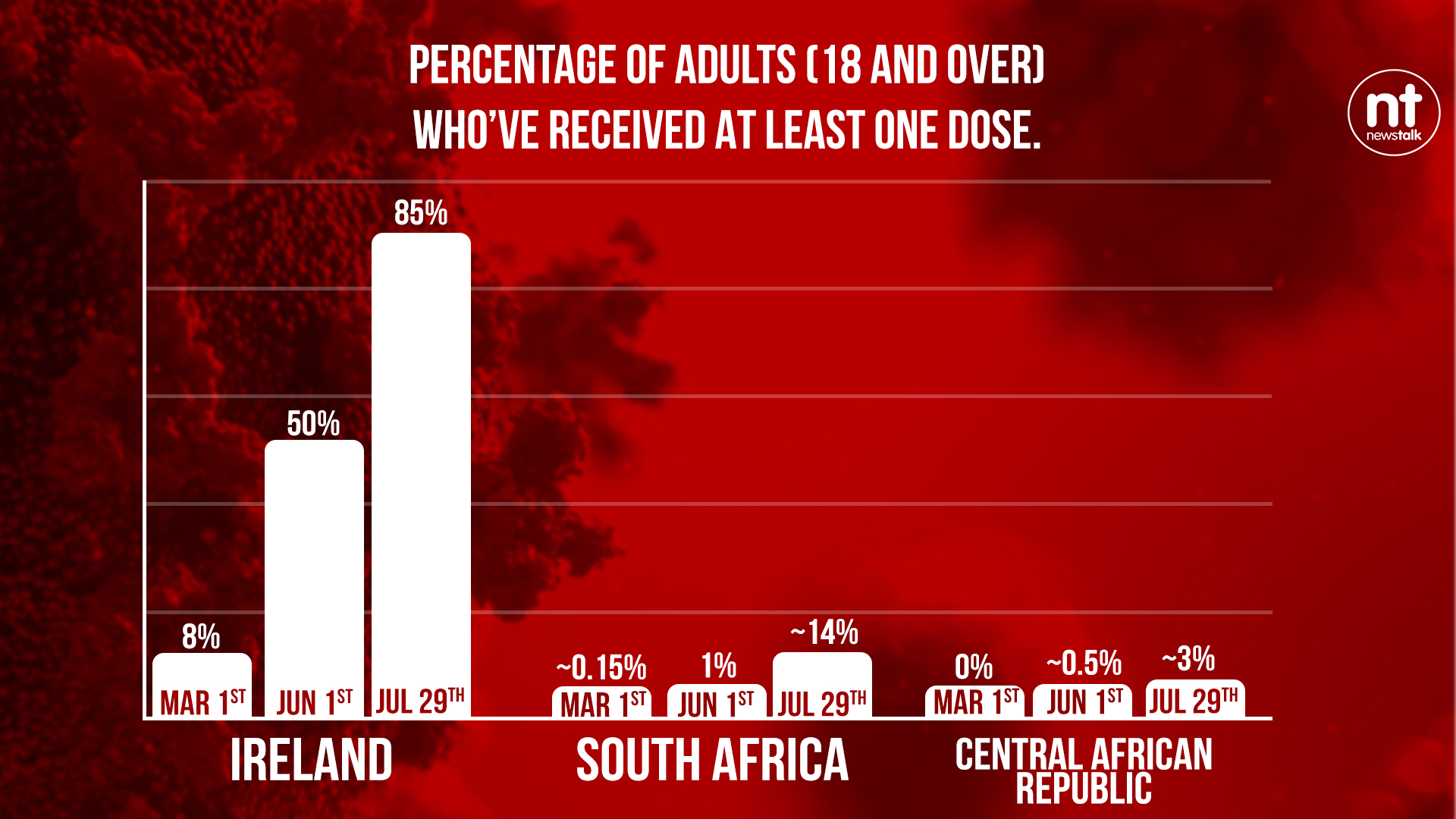 Chart comparing Ireland's vaccine rollout to South Africa and the Central African Republic