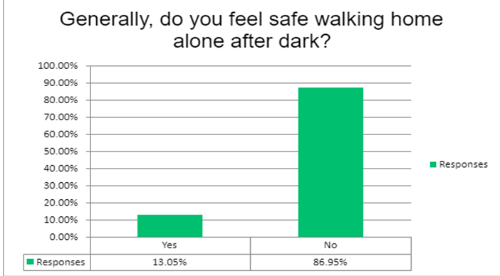 Chart showing that nearly 87 percent of women said they generally dont feel safe walking home alone after dark