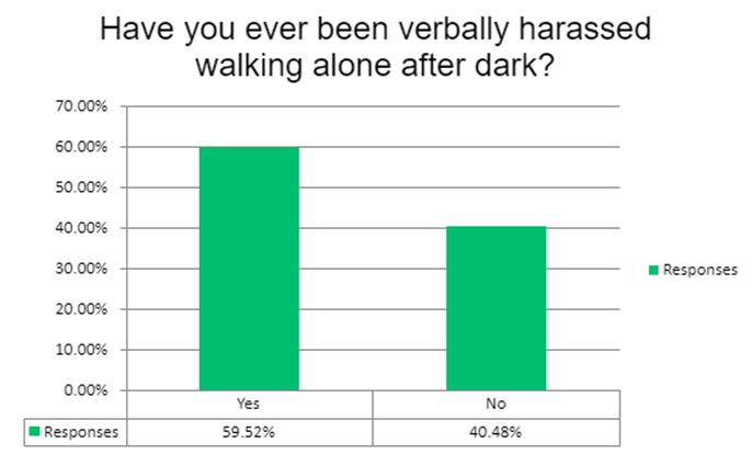 Chart showing that 59.5 percent of women say theyve been verbally harassed walking alone after dark