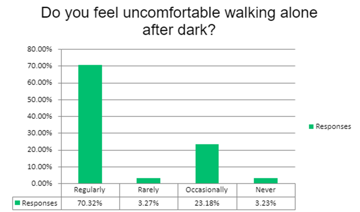 Chart showing that 70 percent of women say they regularly feel uncomfortable walking alone after dark