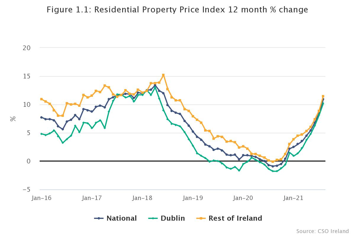 Residential property prices. Image: CSO